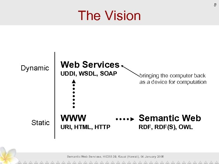 8 The Vision Dynamic Static Web Services UDDI, WSDL, SOAP bringing the computer back