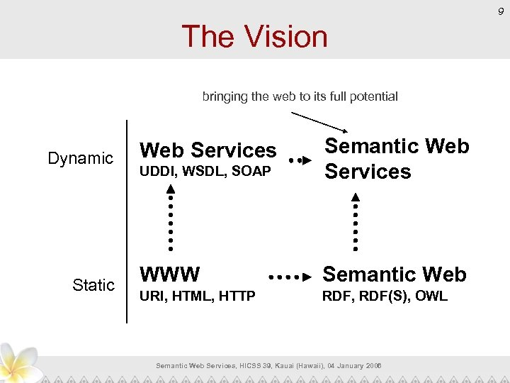 9 The Vision bringing the web to its full potential Dynamic Static UDDI, WSDL,