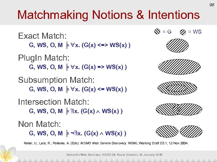 96 Matchmaking Notions & Intentions Exact Match: = G = WS G, WS, O,