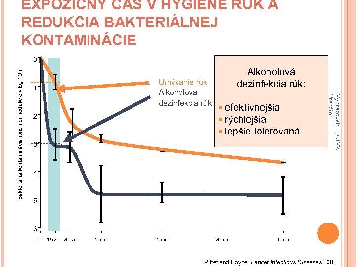 EXPOZIČNÝ ČAS V HYGIENE RÚK A REDUKCIA BAKTERIÁLNEJ KONTAMINÁCIE Umývanie rúk Alkoholová dezinfekcia rúk