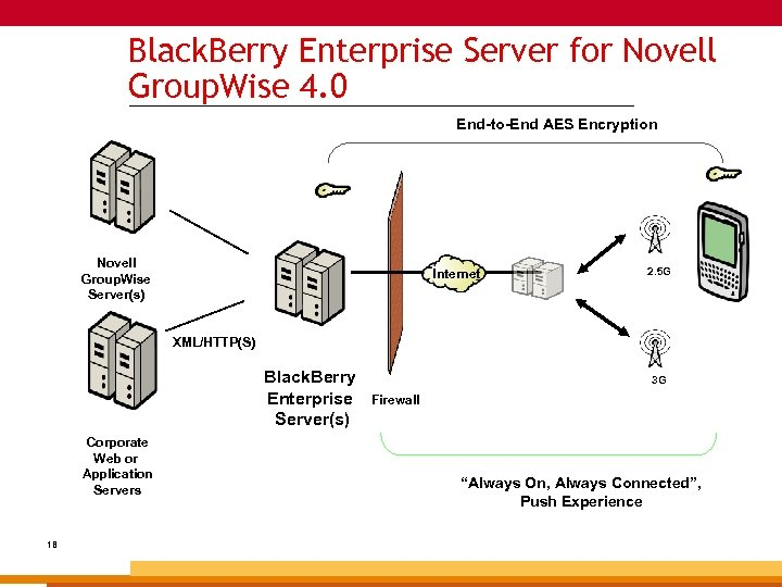 Black. Berry Enterprise Server for Novell Group. Wise 4. 0 _______________________________________________ End-to-End AES Encryption