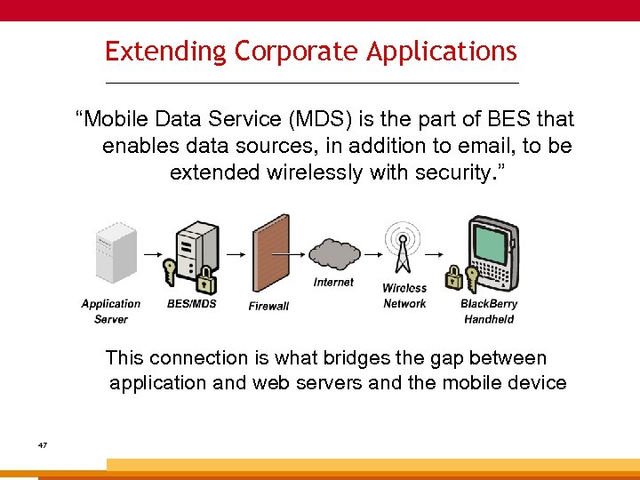 """Extending Corporate Applications _______________________________________________ """"Mobile Data Service (MDS) is the part of BES that"""