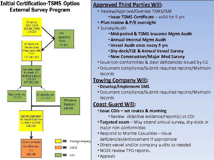 Approved Third Parties Will: • Review/Approve/Oversee TSMS/ISM • Issue TSMS Certificate – valid for