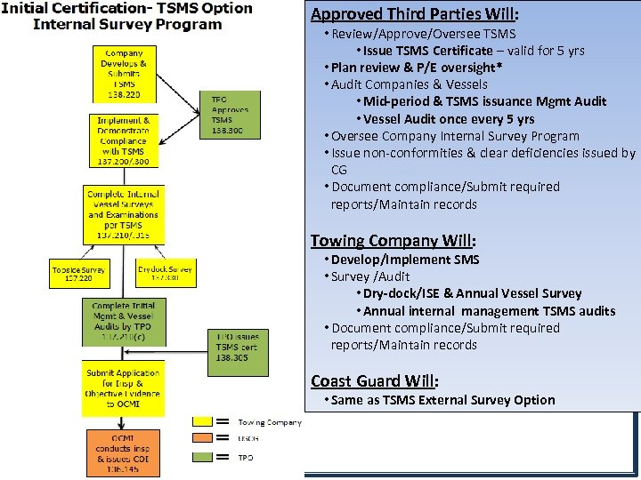 Approved Third Parties Will: • Review/Approve/Oversee TSMS • Issue TSMS Certificate – valid for