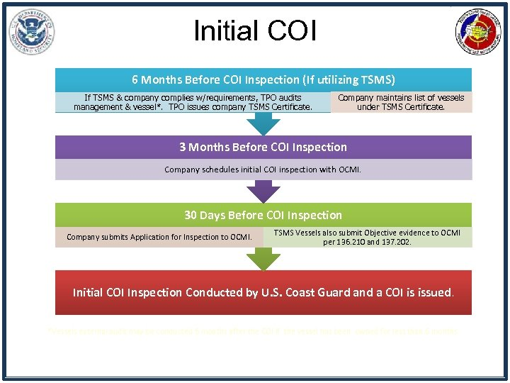 Initial COI 6 Months Before COI Inspection (If utilizing TSMS) If TSMS & company