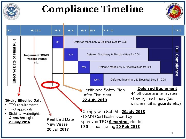 Compliance Timeline YR 0 YR 1 & 2 30 -day Effective Date • TPO