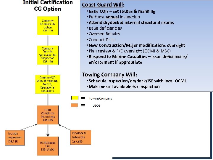 Coast Guard Will: • Issue COIs – set routes & manning • Perform annual