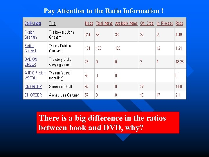Pay Attention to the Ratio Information ! There is a big difference in the