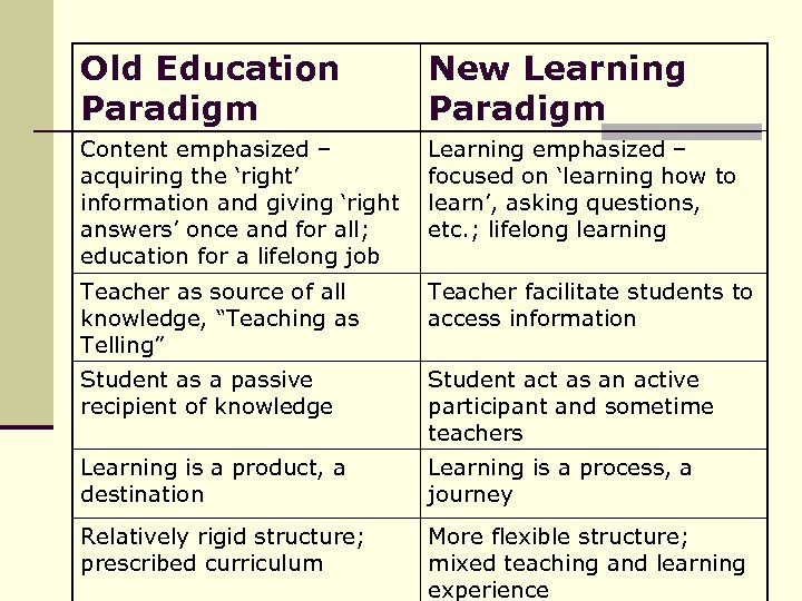 Old Education Paradigm New Learning Paradigm Content emphasized – acquiring the 'right' information and