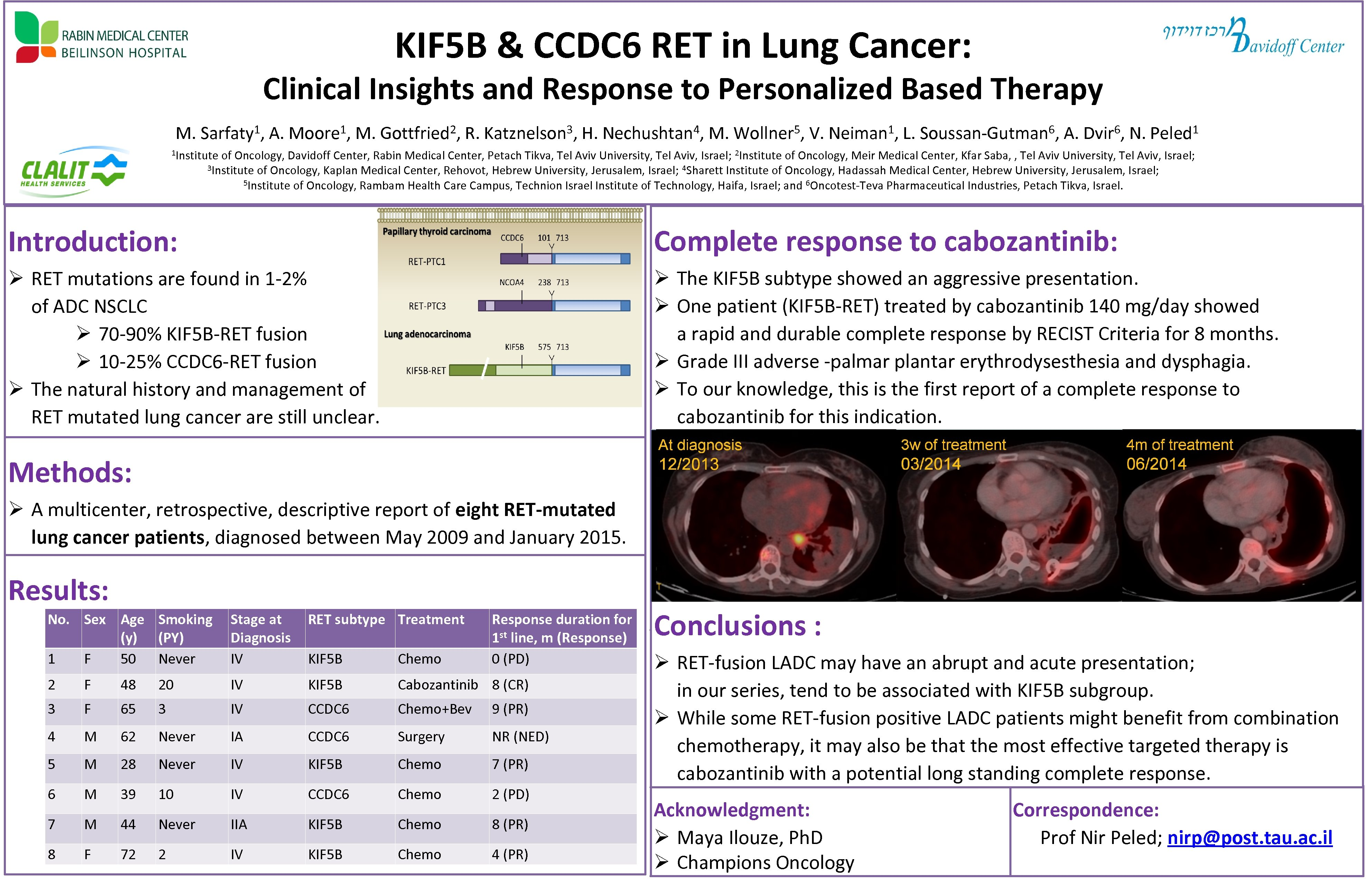 KIF 5 B & CCDC 6 RET in Lung Cancer: Clinical Insights and Response