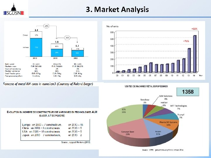 3. Market Analysis