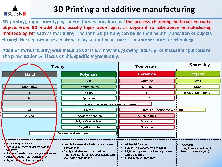 3 D Printing and additive manufacturing 3 D printing, rapid prototyping or freeform fabrication,
