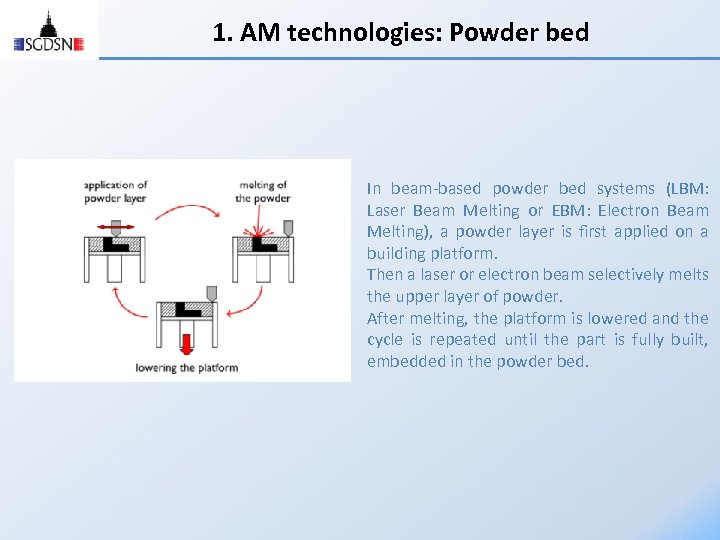 1. AM technologies: Powder bed In beam-based powder bed systems (LBM: Laser Beam Melting