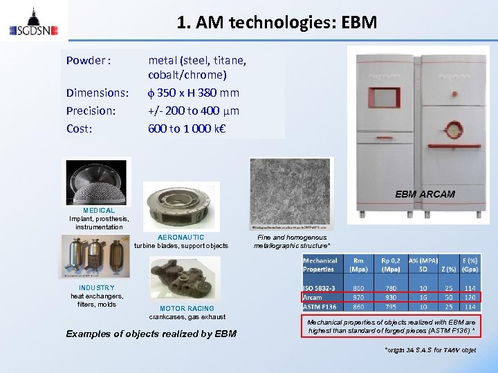1. AM technologies: EBM Powder : Dimensions: Precision: Cost: metal (steel, titane, cobalt/chrome) 350