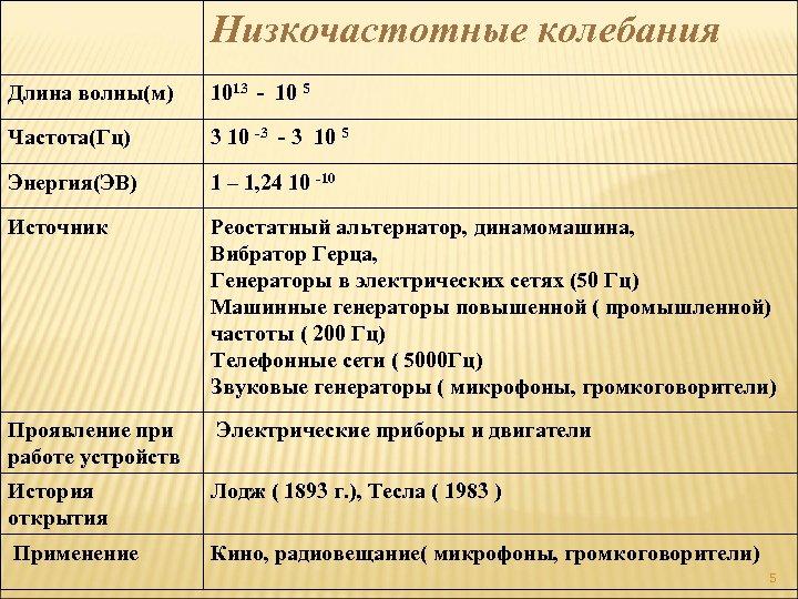 Низкочастотные колебания Длина волны(м) 1013 - 10 5 Частота(Гц) 3 10 -3 - 3
