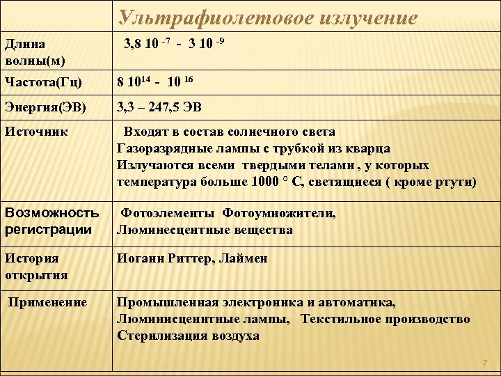 Ультрафиолетовое излучение Длина волны(м) 3, 8 10 -7 - 3 10 -9 Частота(Гц)