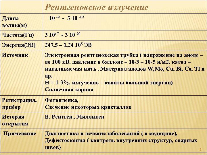 Рентгеновское излучение Длина волны(м) 10 -9 - 3 10 -12 Частота(Гц) 3 1017