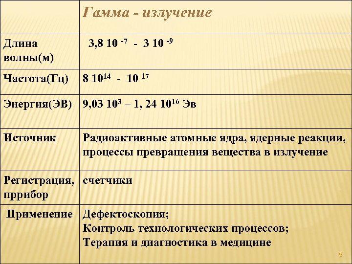Гамма - излучение Длина волны(м) 3, 8 10 -7 - 3 10 -9
