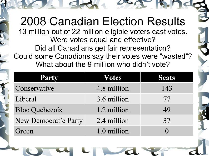 2008 Canadian Election Results 13 million out of 22 million eligible voters cast votes.