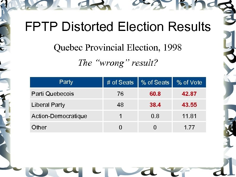 "FPTP Distorted Election Results Quebec Provincial Election, 1998 The ""wrong"" result? Party # of"