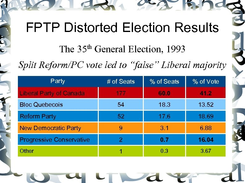 FPTP Distorted Election Results The 35 th General Election, 1993 Split Reform/PC vote led