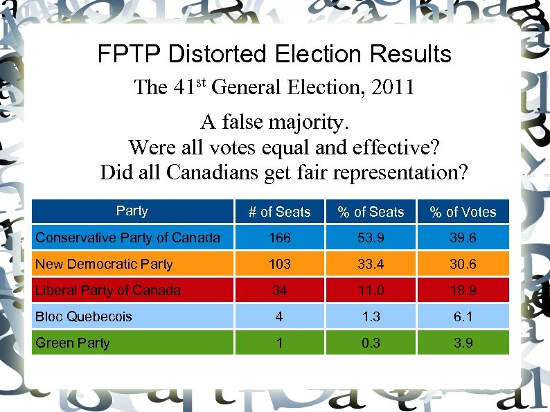 FPTP Distorted Election Results The 41 st General Election, 2011 A false majority. Were