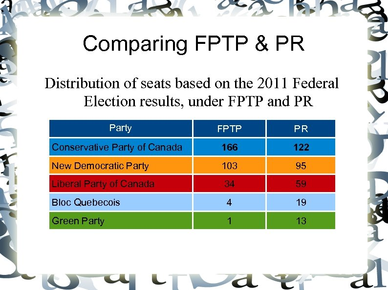 Comparing FPTP & PR Distribution of seats based on the 2011 Federal Election results,