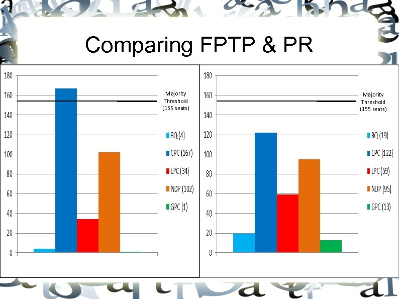 Comparing FPTP & PR Majority Threshold (155 seats)