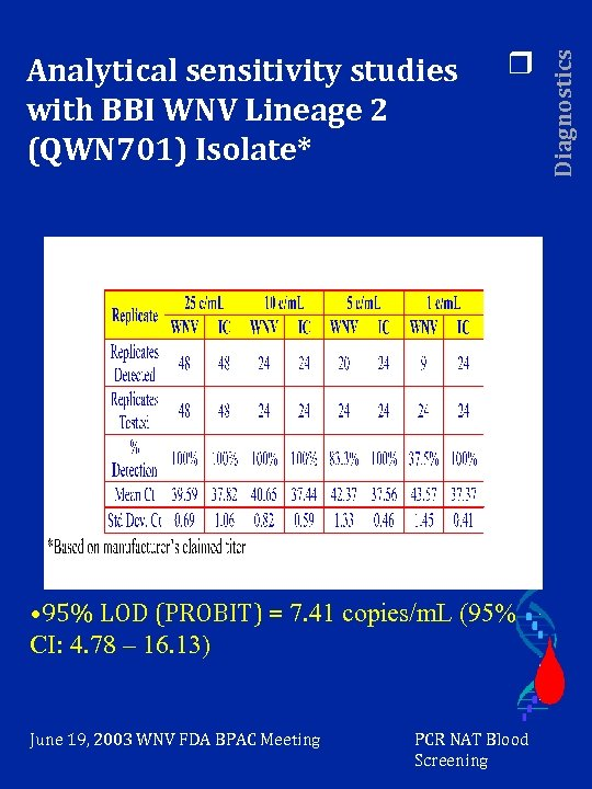 r • 95% LOD (PROBIT) = 7. 41 copies/m. L (95% CI: 4. 78
