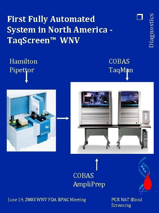 Hamilton Pipettor r COBAS Taq. Man COBAS Ampli. Prep June 19, 2003 WNV FDA