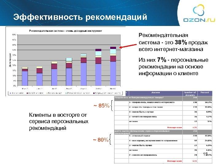 Эффективность рекомендаций Рекомендательная система - это 38% продаж всего интернет-магазина Из них 7% -