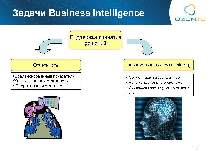 Задачи Business Intelligence Поддержка принятия решений Отчетность • Сбалансированные показатели • Управленческая отчетность •