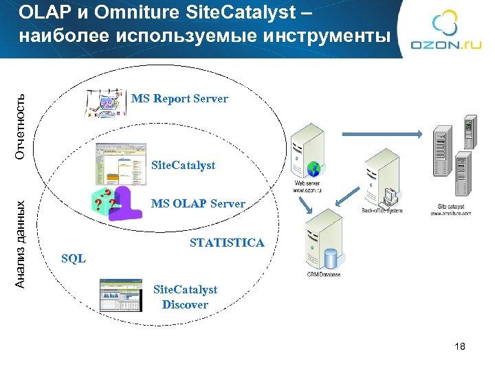 OLAP и Omniture Site. Catalyst – наиболее используемые инструменты Анализ данных Отчетность MS Report
