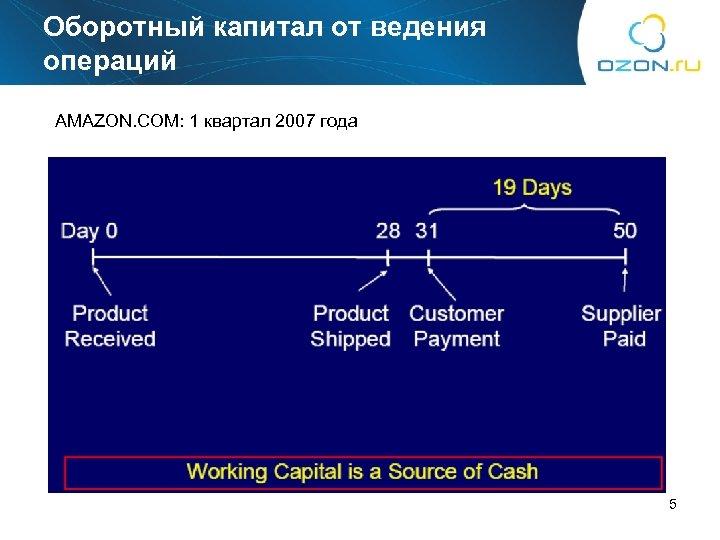 Оборотный капитал от ведения операций AMAZON. COM: 1 квартал 2007 года 5