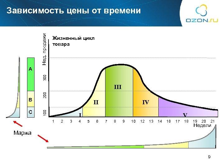 Нед. продажи Зависимость цены от времени Жизненный цикл товара 300 A C II 100