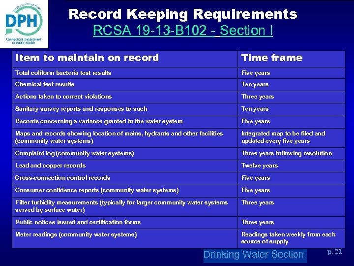 Record Keeping Requirements RCSA 19 -13 -B 102 - Section l Item to maintain
