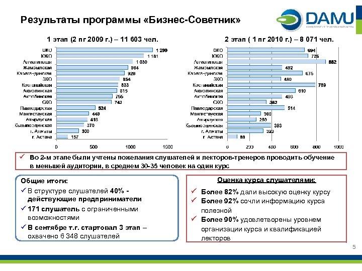 Результаты программы «Бизнес-Советник» 1 этап (2 пг 2009 г. ) – 11 603 чел.