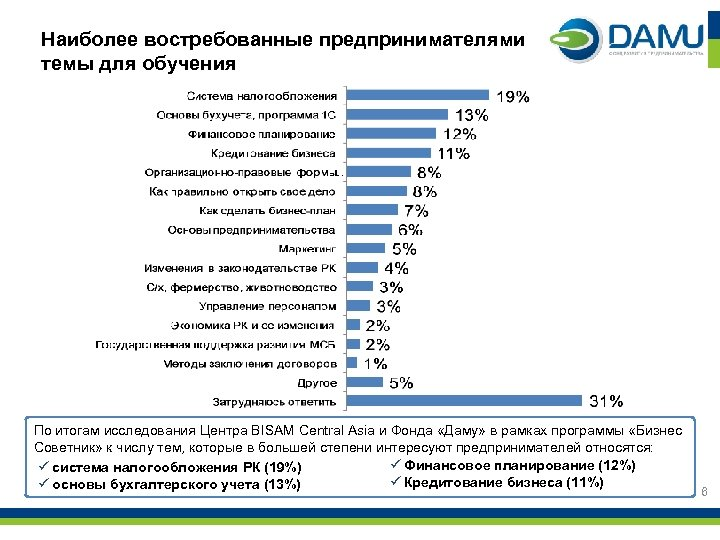 Наиболее востребованные предпринимателями темы для обучения По итогам исследования Центра BISAM Central Asia и