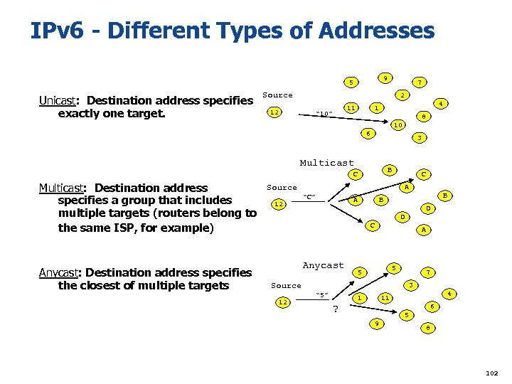 IPv 6 - Different Types of Addresses 9 5 Unicast: Destination address specifies exactly