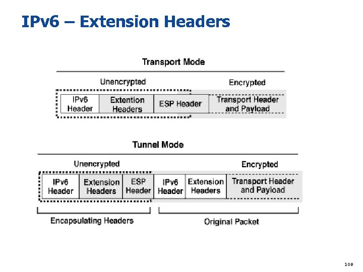 IPv 6 – Extension Headers 108