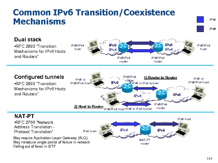 Common IPv 6 Transition/Coexistence Mechanisms IPv 4 IPv 6 Dual stack • RFC 2893