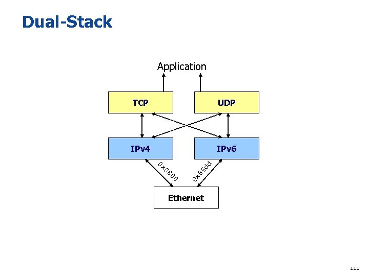 Dual-Stack Application TCP UDP IPv 4 IPv 6 0 x 00 86 dd 0