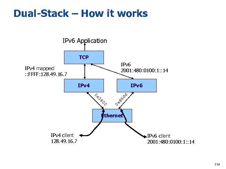 Dual-Stack – How it works IPv 6 Application TCP IPv 6 2001: 480: 0100: