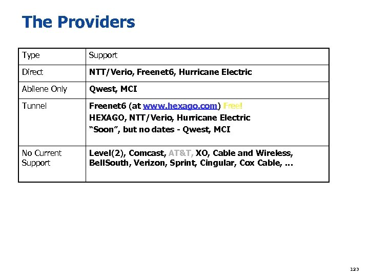 The Providers Type Support Direct NTT/Verio, Freenet 6, Hurricane Electric Abilene Only Qwest, MCI
