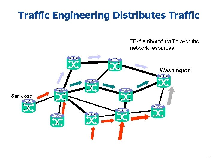 Traffic Engineering Distributes Traffic TE-distributed traffic over the network resources Washington San Jose 19