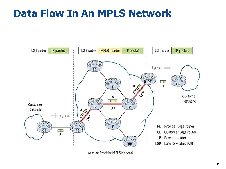 Data Flow In An MPLS Network 22
