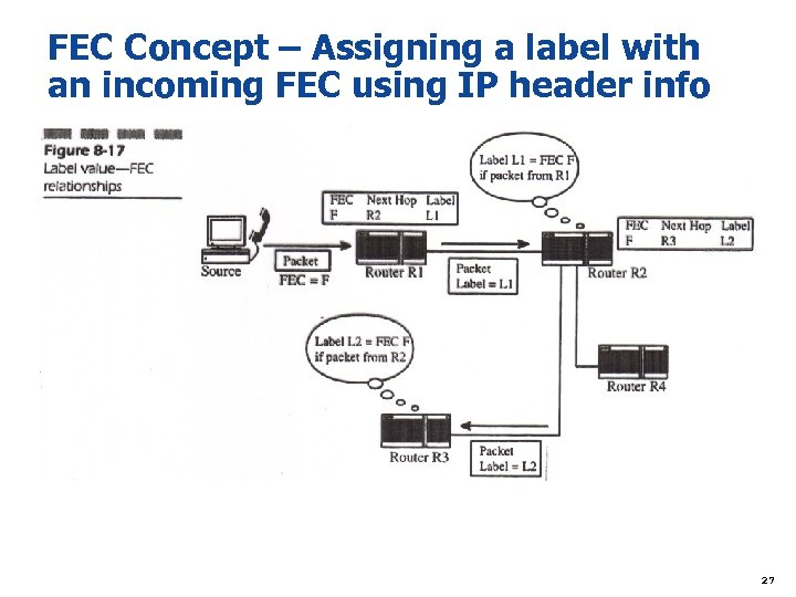 FEC Concept – Assigning a label with an incoming FEC using IP header info