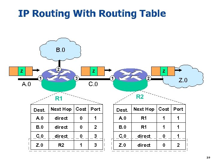 IP Routing With Routing Table B. 0 2 Z A. 0 1 Z 3