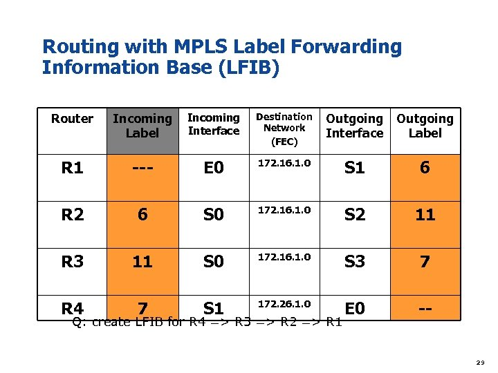 Routing with MPLS Label Forwarding Information Base (LFIB) Router Incoming Interface Label Destination Network