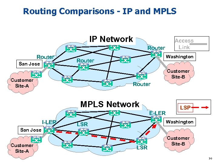 Routing Comparisons - IP and MPLS IP Network Router San Jose Access Link Washington